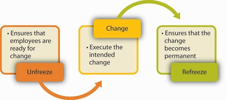 Change Theory - NU 433 Theory & Professional Roles